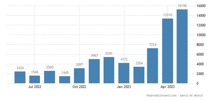 Mexico Exports to Morocco