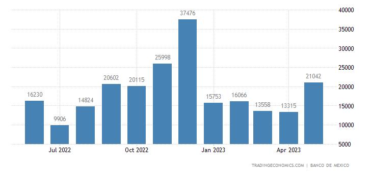 Mexico Exports to New Zealand