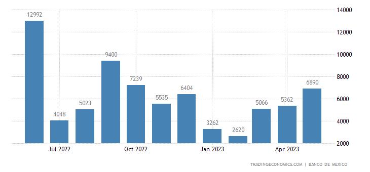 Mexico Exports to Nigeria