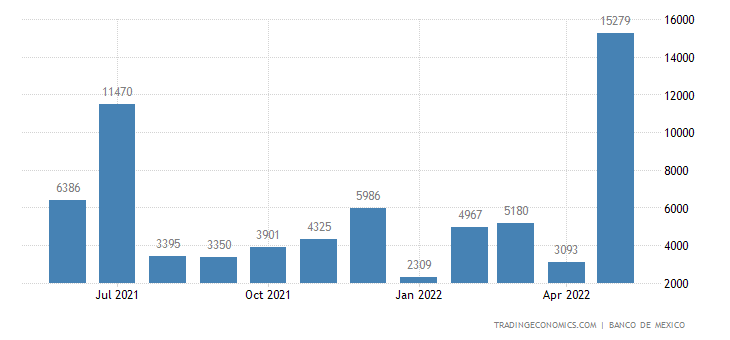 Mexico Exports to Norway