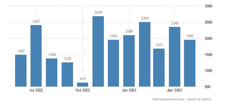 Mexico Exports to Oman