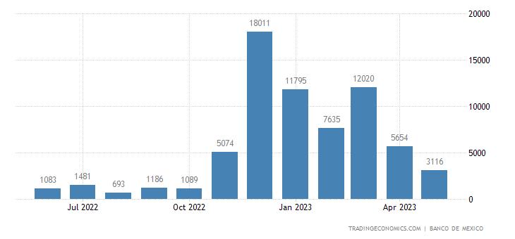Mexico Exports to Pakistan