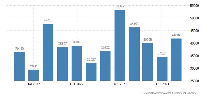Mexico Exports to Poland
