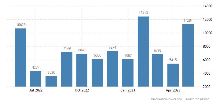Mexico Exports to Quatar