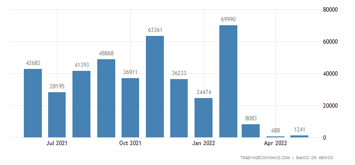 Mexico Exports to Russia