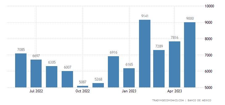 Mexico Exports to Slovakia