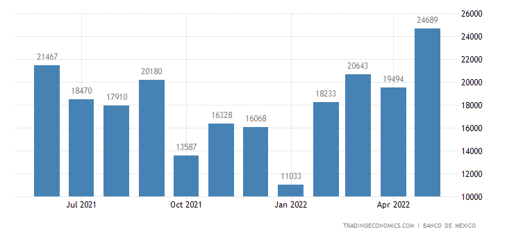 Mexico Exports to South Africa