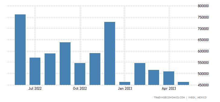 Mexico Exports to South Korea