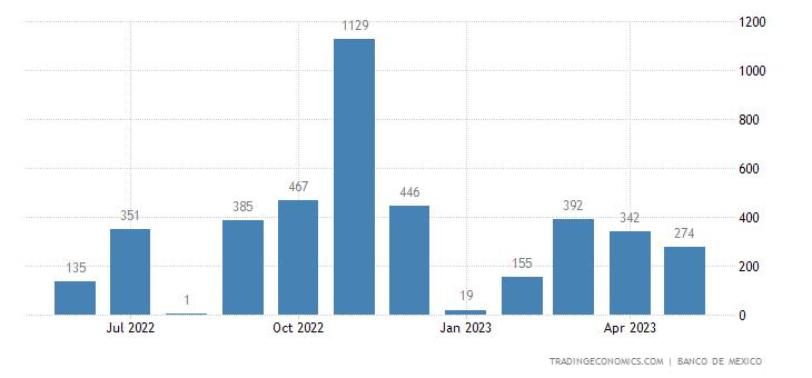 Mexico Exports to Sri Lanka