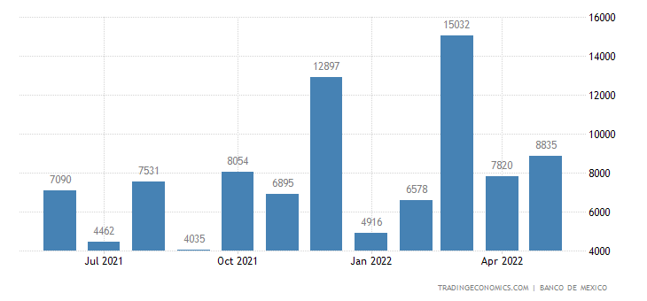 Mexico Exports to Sweden