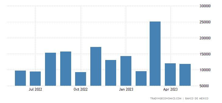Mexico Exports to Switzerland
