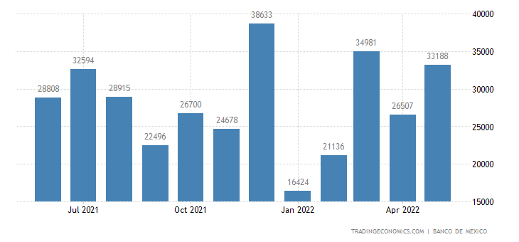 Mexico Exports to Thailand