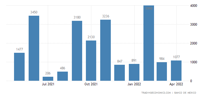 Mexico Exports to Tunisia