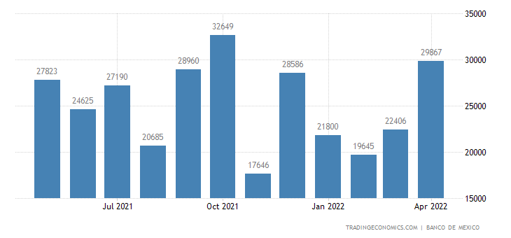 Mexico Exports to Turkey