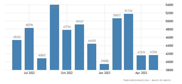 Mexico Exports to United Arab Emirates