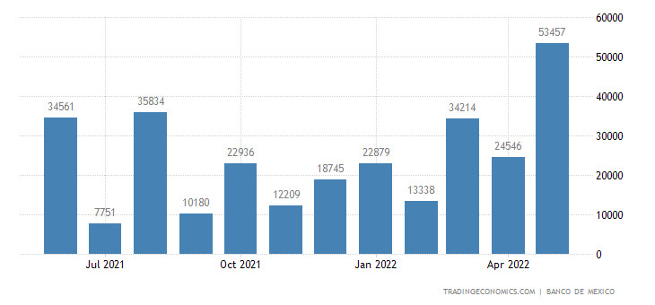 Mexico Exports to Venezuela