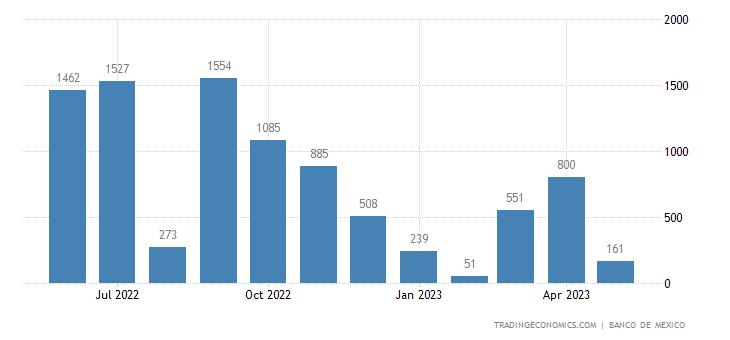 Mexico Exports to Virgin Islands