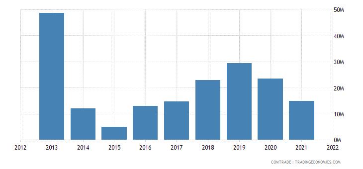 mexico exports ukraine