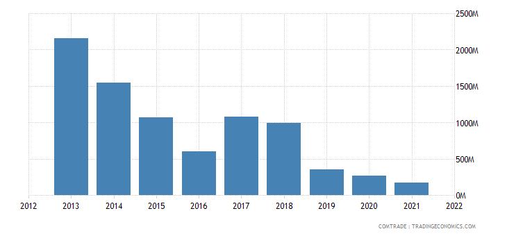 mexico exports venezuela