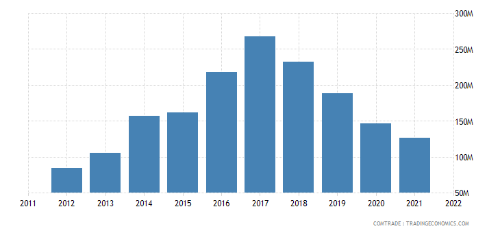 mexico exports vietnam