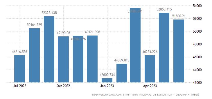 Mexico Exports | 2019 | Data | Chart | Calendar | Forecast