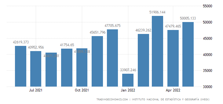 Mexico Exports