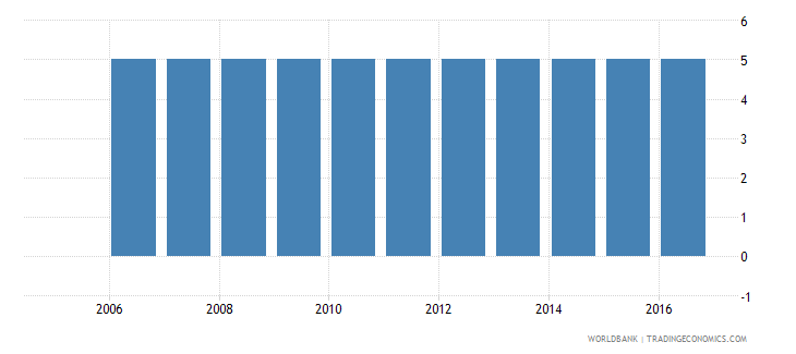mexico extent of director liability index 0 to 10 wb data