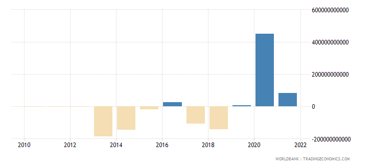 mexico external balance on goods and services constant lcu wb data