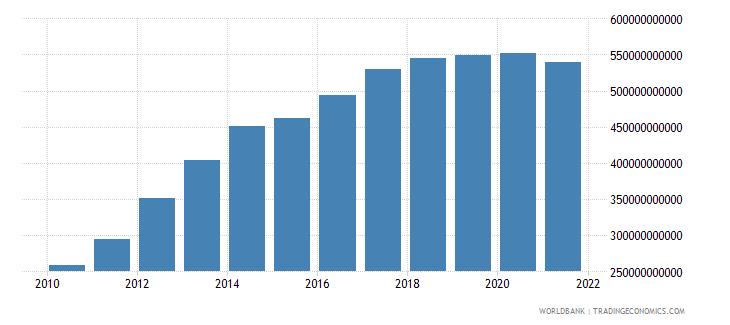 mexico external debt stocks long term dod us dollar wb data