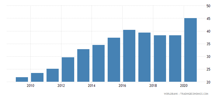 mexico external debt stocks percent of gni wb data