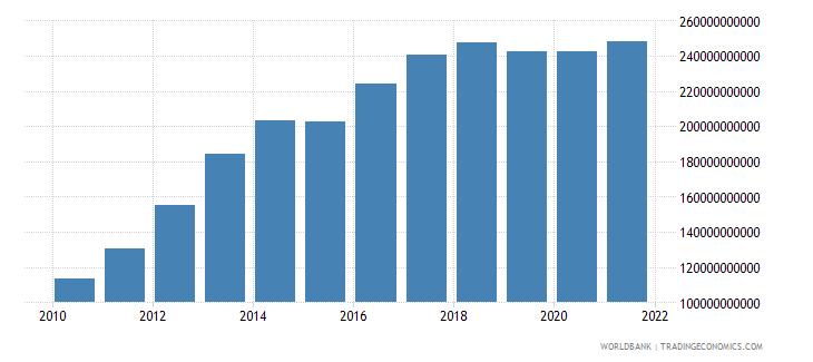 mexico external debt stocks private nonguaranteed png dod us dollar wb data