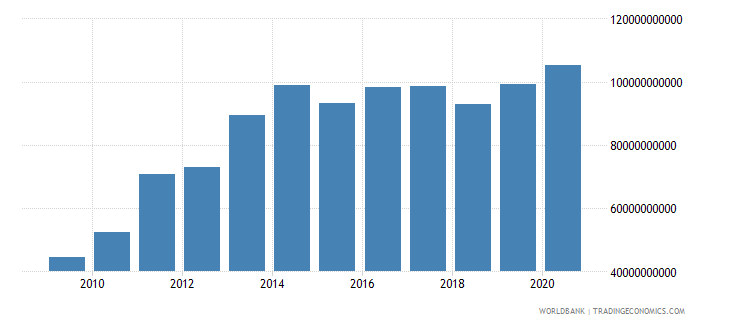 mexico external debt stocks private nonguaranteed png dod us dollar wb data