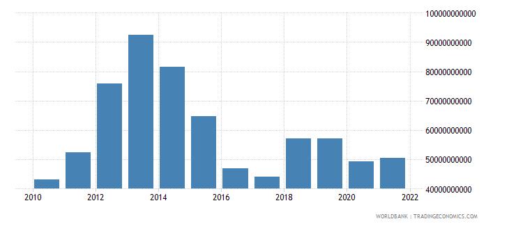 mexico external debt stocks short term dod us dollar wb data