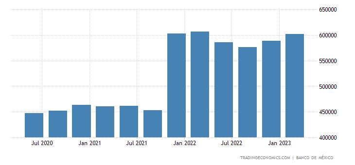 Mexico Total External Debt
