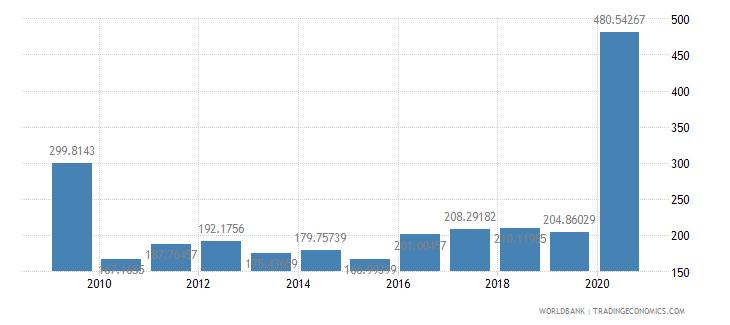 mexico fertilizer consumption percent of fertilizer production wb data