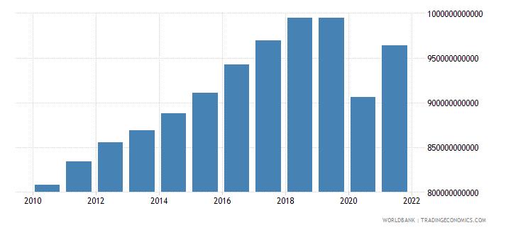 mexico final consumption expenditure constant 2000 us dollar wb data