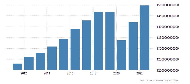 mexico final consumption expenditure constant lcu wb data