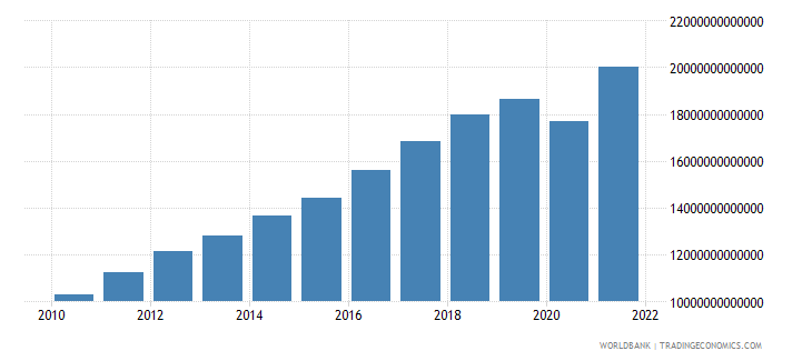 mexico final consumption expenditure current lcu wb data