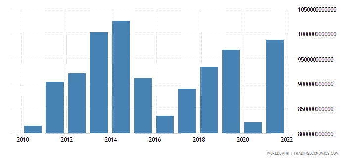 mexico final consumption expenditure us dollar wb data
