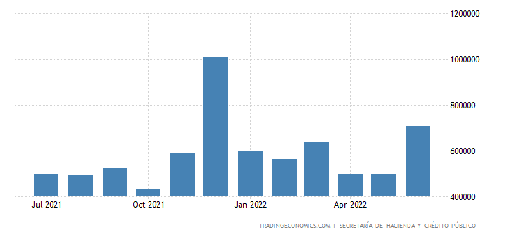 Mexico Fiscal Expenditure