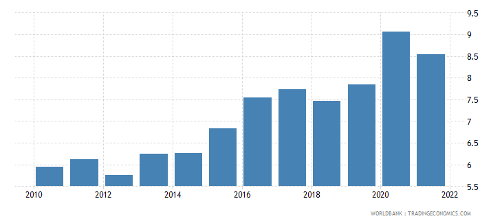 mexico food exports percent of merchandise exports wb data