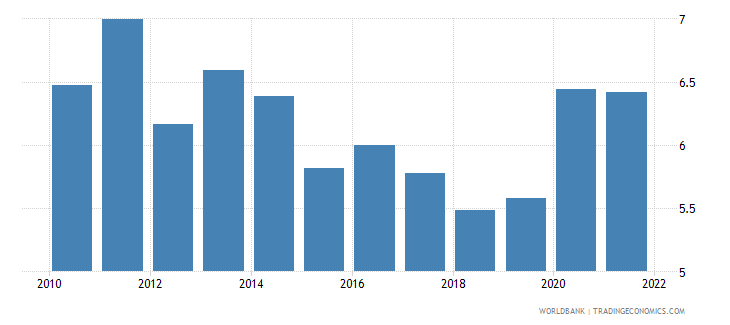 mexico food imports percent of merchandise imports wb data