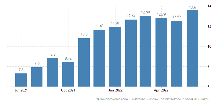 Mexico Food Inflation