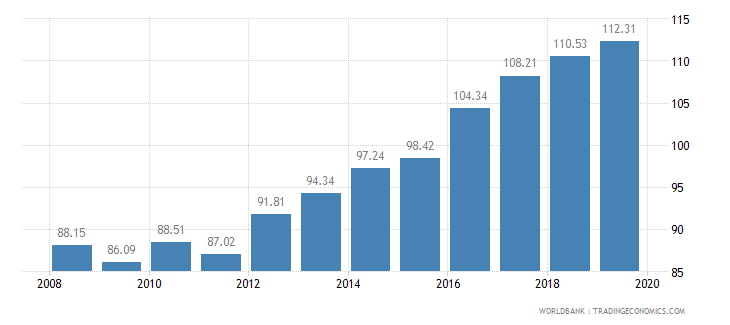 mexico food production index 1999 2001  100 wb data