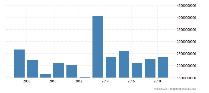 mexico foreign direct investment net inflows in reporting economy drs us dollar wb data