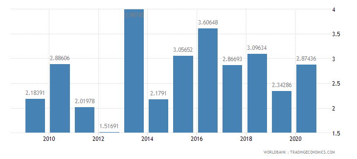 mexico foreign direct investment net inflows percent of gdp wb data