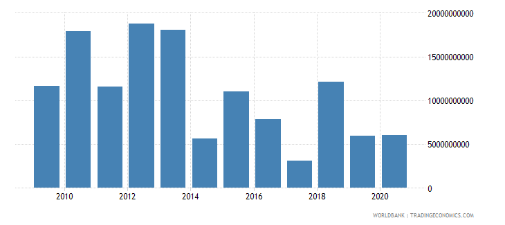 mexico foreign direct investment net outflows bop current us$ wb data
