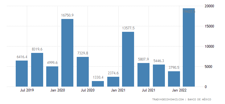 Mexico Foreign Direct Investment