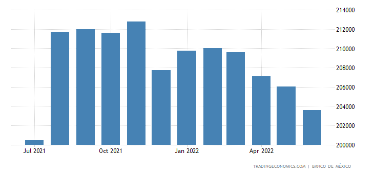 Mexico Foreign Exchange Reserves