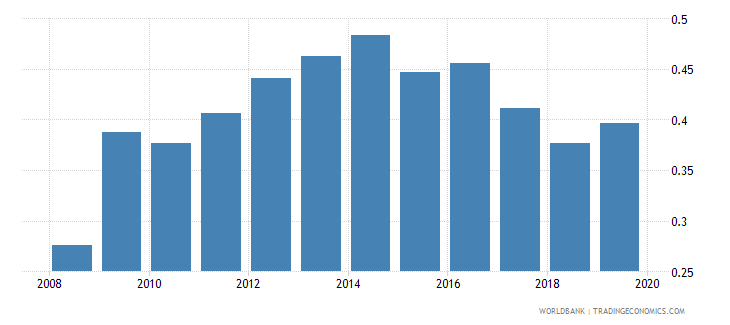 mexico foreign reserves months import cover goods wb data